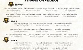 VINH DANH NHÂN VIÊN XUẤT SẮC THÁNG 4/2020